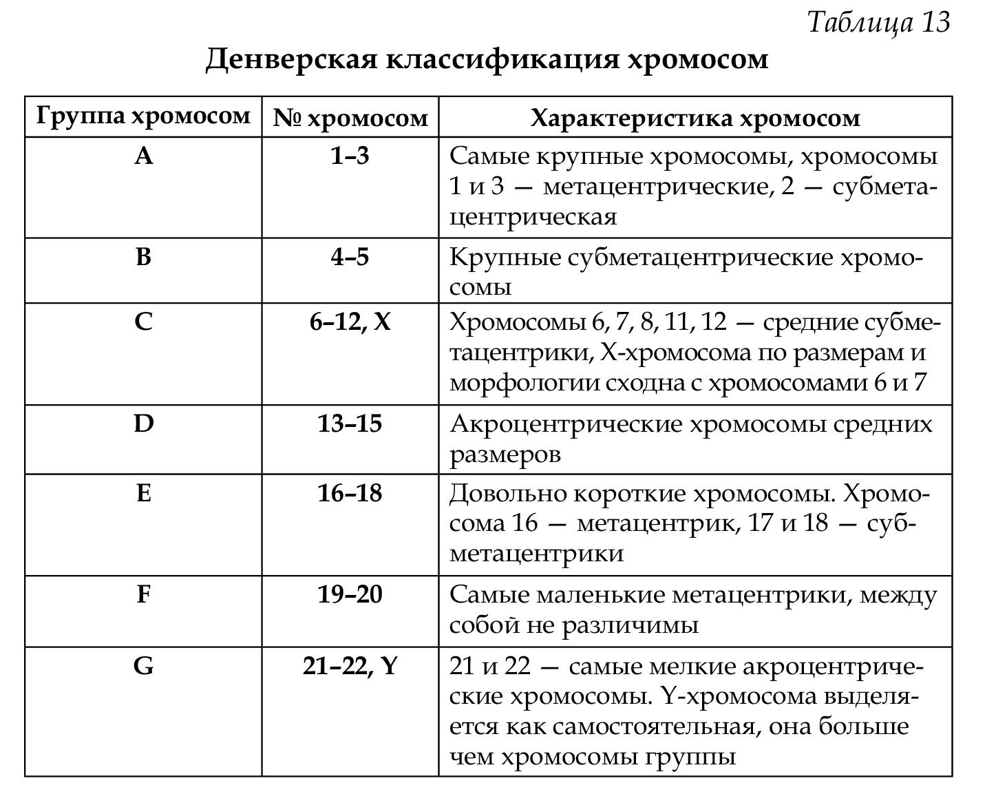 Патология хромосомы группы с что это значит