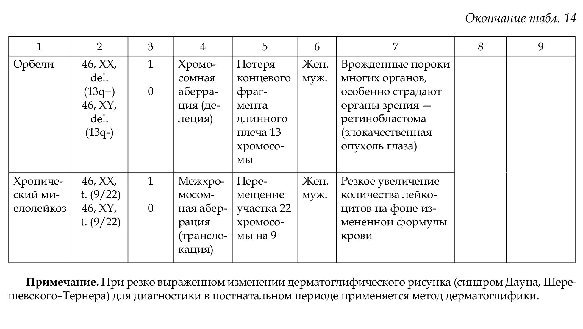 Анализ кариограммы и описание кариотипа человека | Задачи 1-10 | 1105x1959
