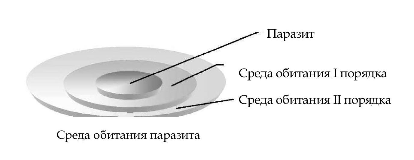 паразиты в живом организме